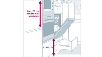 Cuisine Ergonomique Et Fonctionnelle Siemens Electromenager